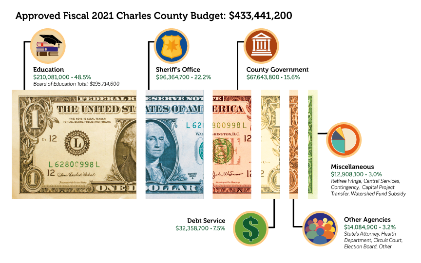Budget Division   Charles County, MD